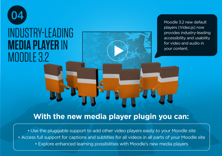 Moodle 3.2 New Media Plugins