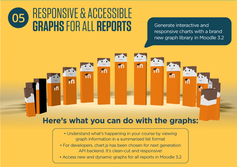 Moodle 3.2 New Responsive Graphs Reporting