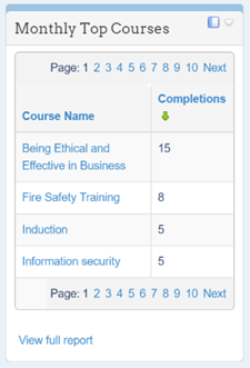 Popular Courses Report