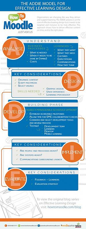 Infographic Achieving Effective Learning Design