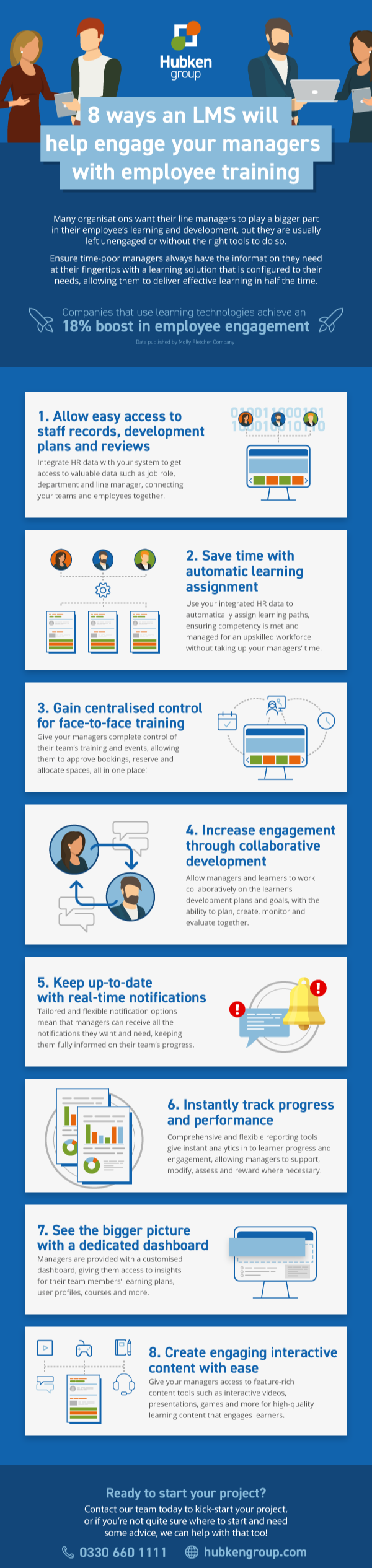 8 Ways an LMS Will Help Engage Your Managers with Employee Training - Hubken Group