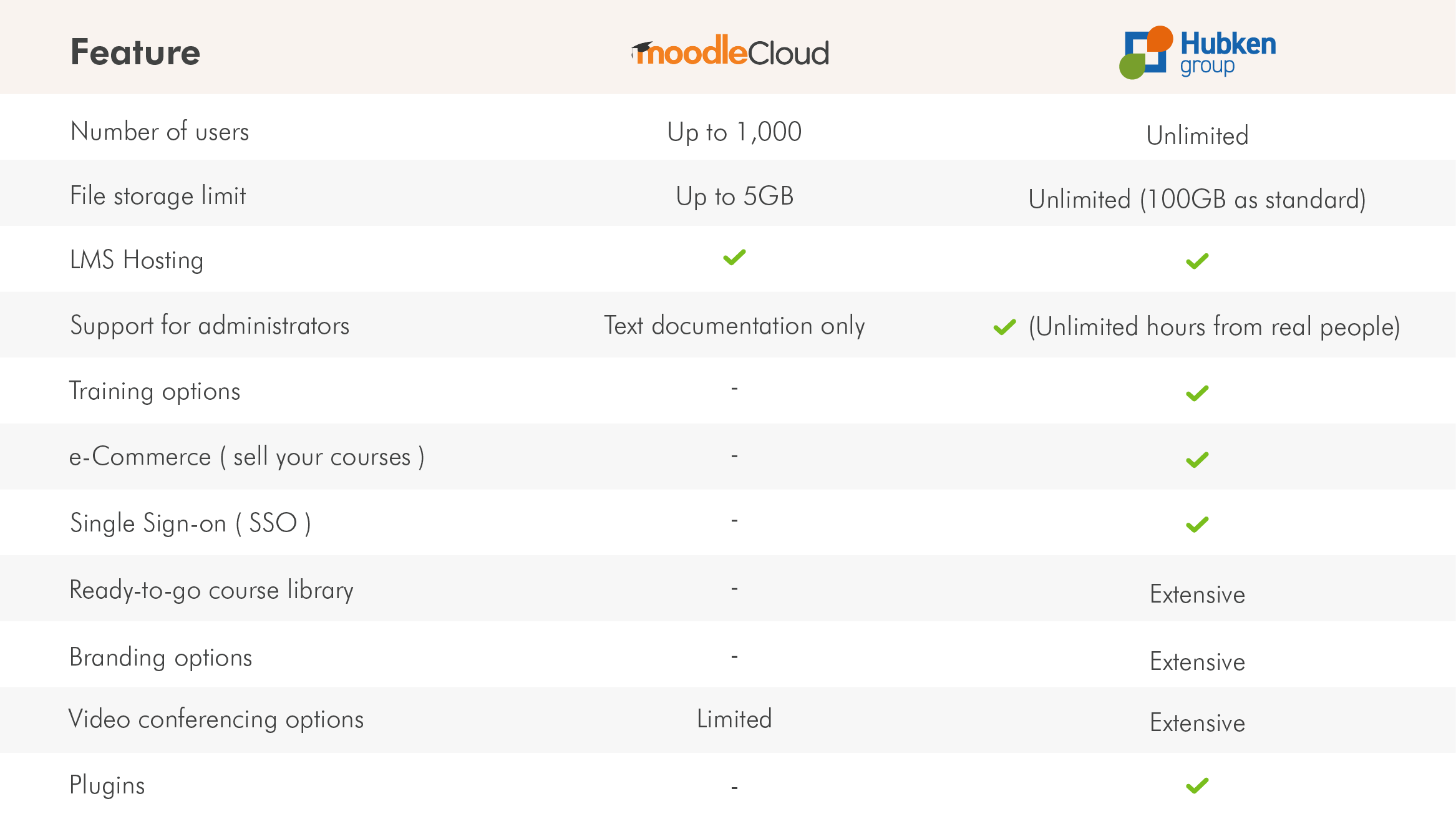 MoodleCloud Table
